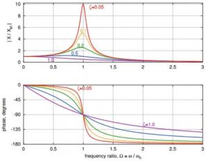 دیاگرام دامنه و فاز بر حسب نرخ سرعت و در دمپینگ های مختلف