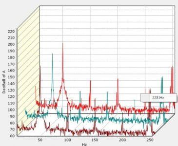 نمودار آنالیز جریان