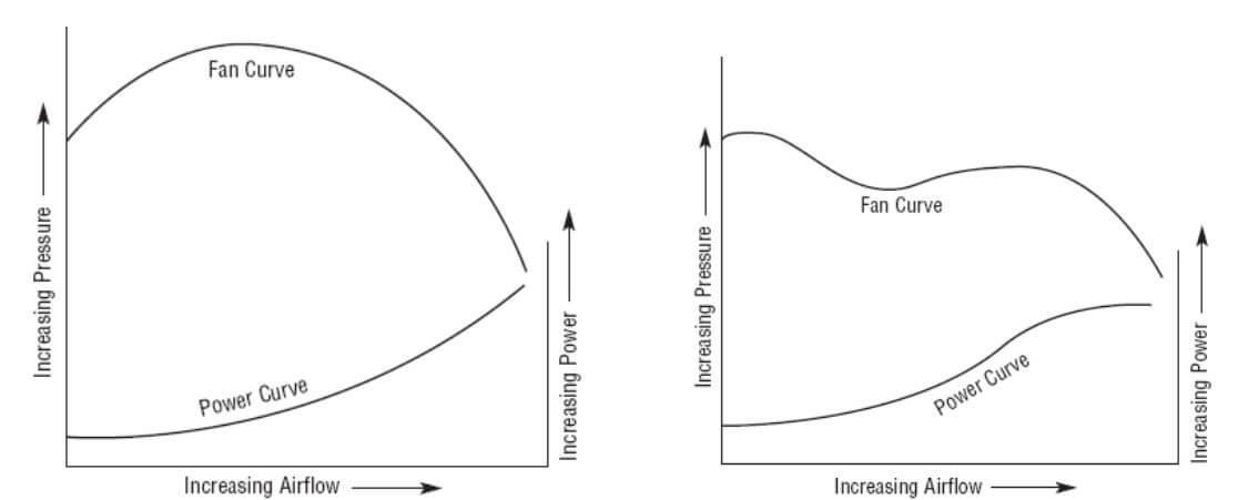 منحنی عملکرد فن