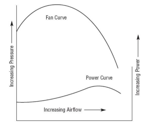 منحنی عملکرد فن 2