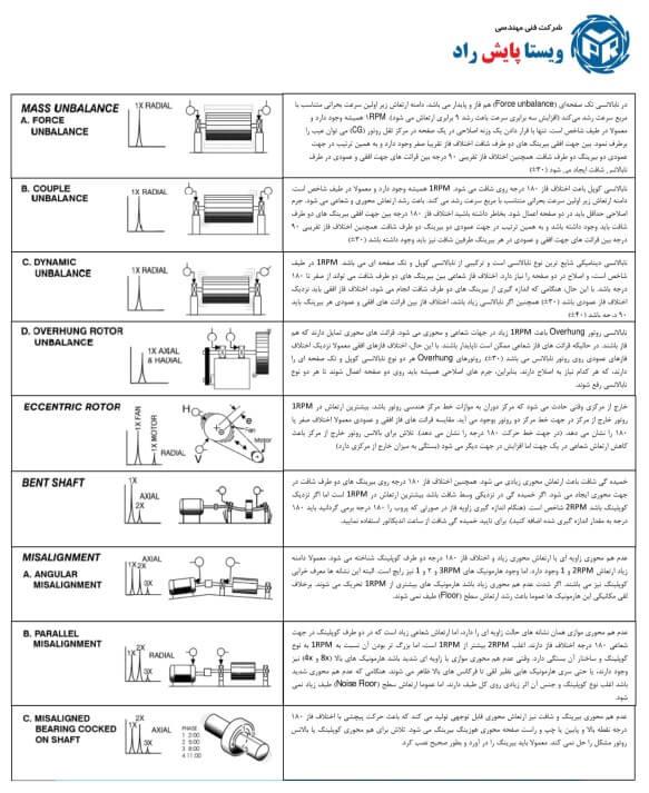 جدول عیب یابی پایش وضعیت تجهیزات دوار